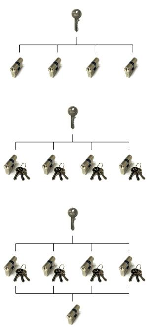sustavi zaključavanja